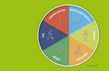 Talentkompass