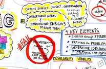 Design Thinking Schnuppertag